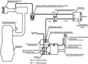 Схема охлаждения Хендай Акцент
