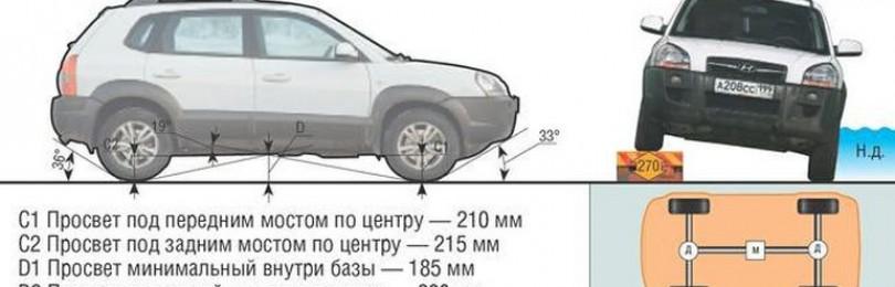 Клиренс Хендай Туссан