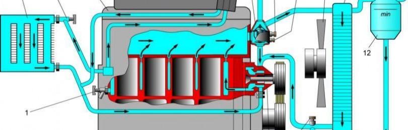 Система охлаждения Хендай I30