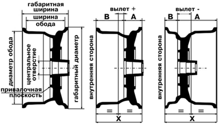 Характеристика и указатели на колёсах Киа Соренто