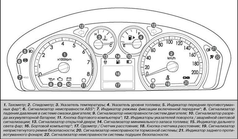 Приборы и органы управления Chevrolet Aveo