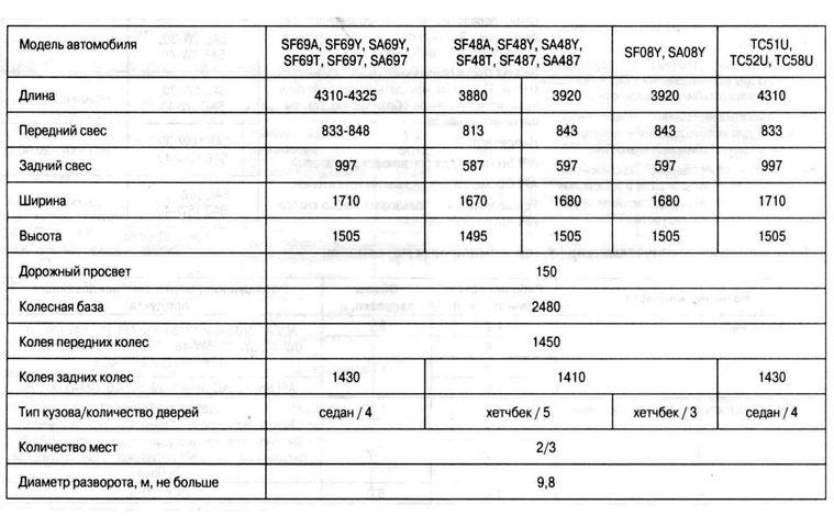 Технические характеристики Шевроле Авео