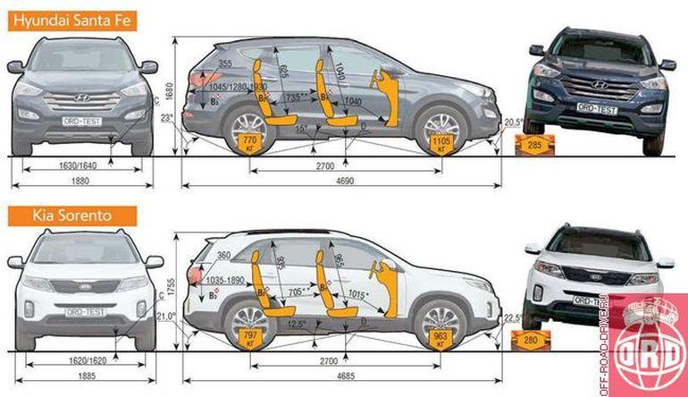 Объём багажника Киа Соренто
