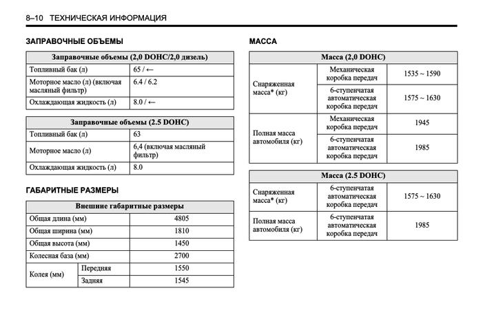 Размеры и масса Шевроле Эпика