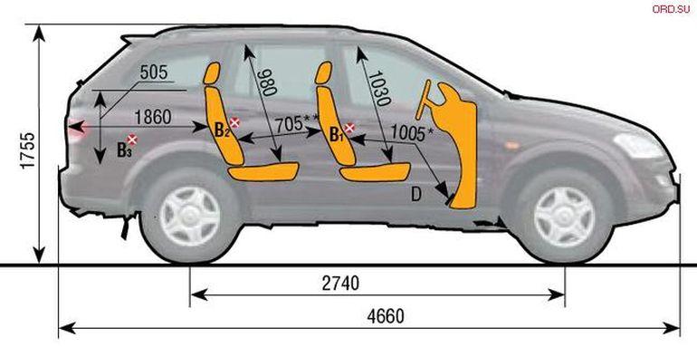 Объём багажника СсангЙонг Кайрон