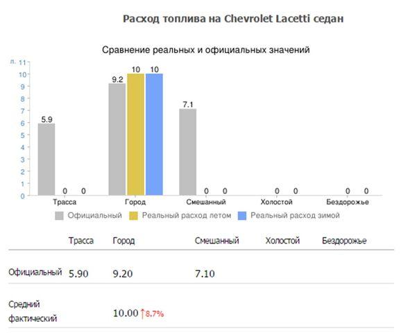 Расход топлива Шевроле Лачетти