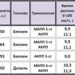 Размеры и масса Киа Маджентис