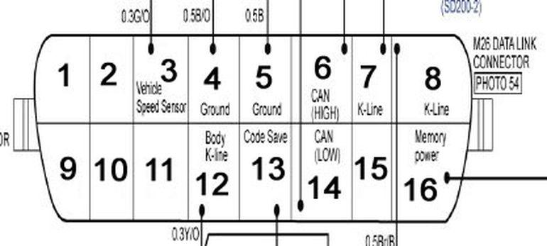 Самодиагностика и коды ошибок ЭБУ Kia Magentis