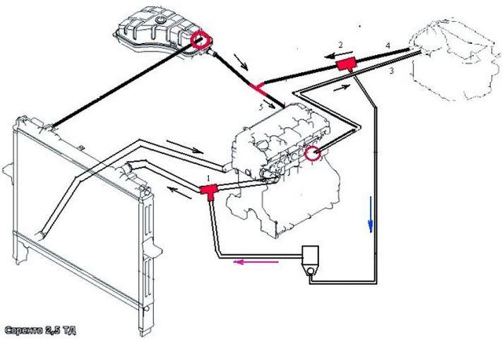 Схема системы охлаждения двигателя Киа Соренто