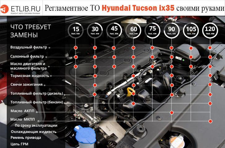 Регламент обслуживания Hyundai IX35