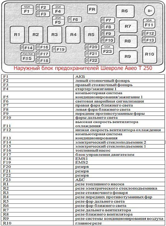 Схема предохранителей Шевроле Авео