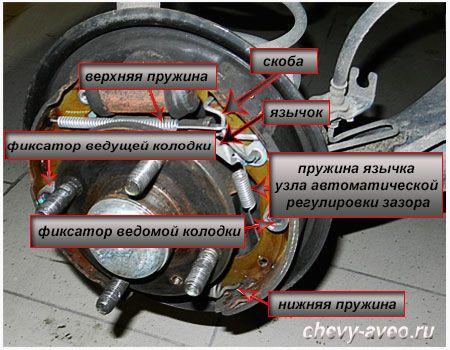 Состав тормозного барабана Шевроле Авео