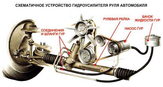 Схема насоса ГУР Hyundai Accent